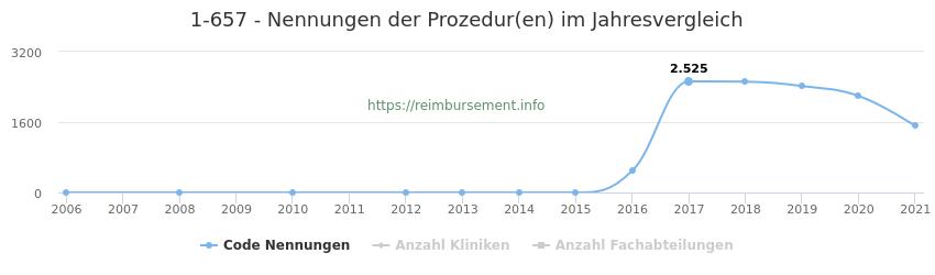 1-657 Nennungen der Prozeduren und Anzahl der einsetzenden Kliniken, Fachabteilungen pro Jahr