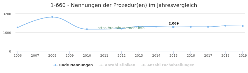 1-660 Nennungen der Prozeduren und Anzahl der einsetzenden Kliniken, Fachabteilungen pro Jahr