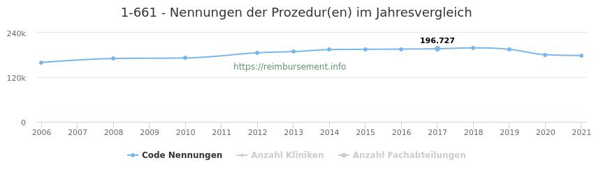 1-661 Nennungen der Prozeduren und Anzahl der einsetzenden Kliniken, Fachabteilungen pro Jahr
