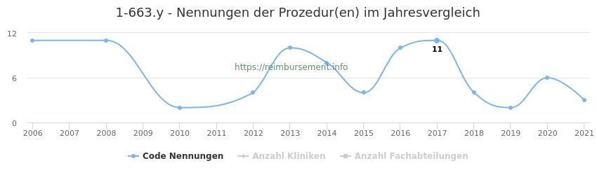 1-663.y Nennungen der Prozeduren und Anzahl der einsetzenden Kliniken, Fachabteilungen pro Jahr