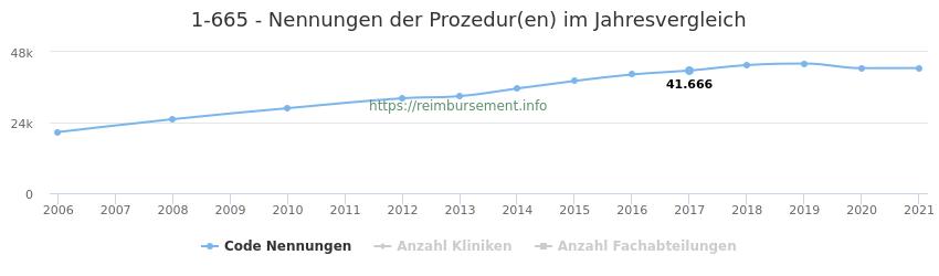1-665 Nennungen der Prozeduren und Anzahl der einsetzenden Kliniken, Fachabteilungen pro Jahr