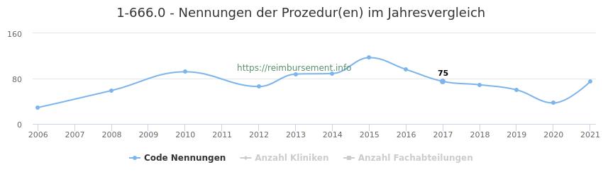 1-666.0 Nennungen der Prozeduren und Anzahl der einsetzenden Kliniken, Fachabteilungen pro Jahr