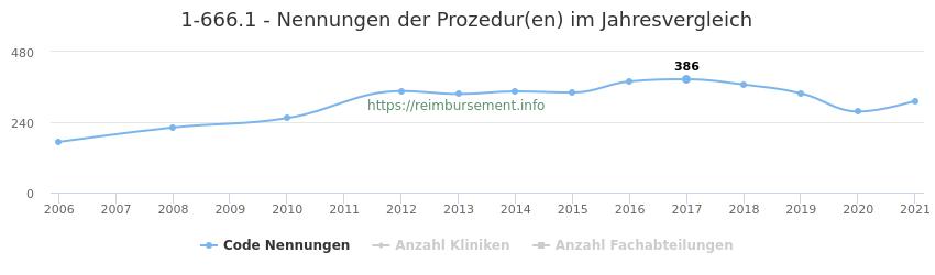 1-666.1 Nennungen der Prozeduren und Anzahl der einsetzenden Kliniken, Fachabteilungen pro Jahr