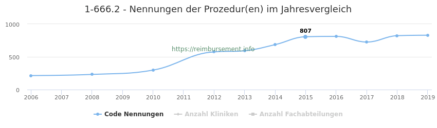 1-666.2 Nennungen der Prozeduren und Anzahl der einsetzenden Kliniken, Fachabteilungen pro Jahr
