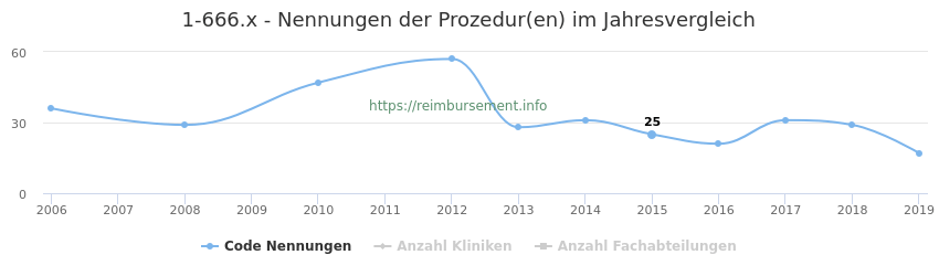 1-666.x Nennungen der Prozeduren und Anzahl der einsetzenden Kliniken, Fachabteilungen pro Jahr