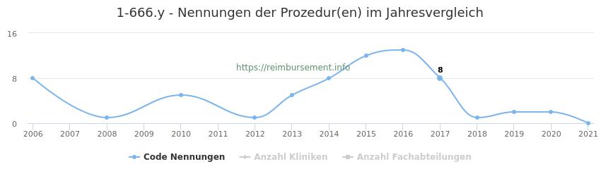 1-666.y Nennungen der Prozeduren und Anzahl der einsetzenden Kliniken, Fachabteilungen pro Jahr