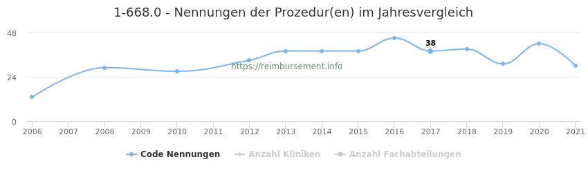 1-668.0 Nennungen der Prozeduren und Anzahl der einsetzenden Kliniken, Fachabteilungen pro Jahr