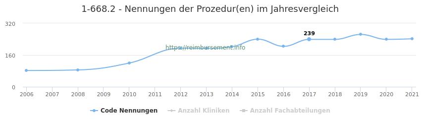 1-668.2 Nennungen der Prozeduren und Anzahl der einsetzenden Kliniken, Fachabteilungen pro Jahr