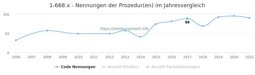 1-668.x Nennungen der Prozeduren und Anzahl der einsetzenden Kliniken, Fachabteilungen pro Jahr