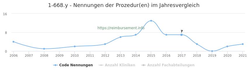 1-668.y Nennungen der Prozeduren und Anzahl der einsetzenden Kliniken, Fachabteilungen pro Jahr