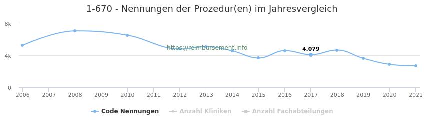 1-670 Nennungen der Prozeduren und Anzahl der einsetzenden Kliniken, Fachabteilungen pro Jahr