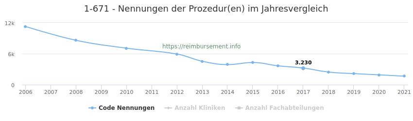 1-671 Nennungen der Prozeduren und Anzahl der einsetzenden Kliniken, Fachabteilungen pro Jahr