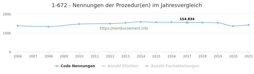 1-672 Nennungen der Prozeduren und Anzahl der einsetzenden Kliniken, Fachabteilungen pro Jahr