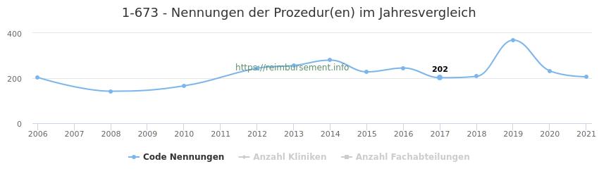 1-673 Nennungen der Prozeduren und Anzahl der einsetzenden Kliniken, Fachabteilungen pro Jahr