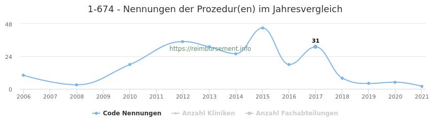 1-674 Nennungen der Prozeduren und Anzahl der einsetzenden Kliniken, Fachabteilungen pro Jahr