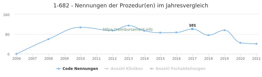 1-682 Nennungen der Prozeduren und Anzahl der einsetzenden Kliniken, Fachabteilungen pro Jahr