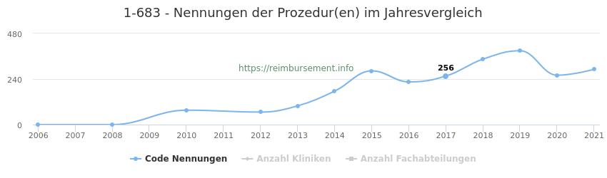1-683 Nennungen der Prozeduren und Anzahl der einsetzenden Kliniken, Fachabteilungen pro Jahr