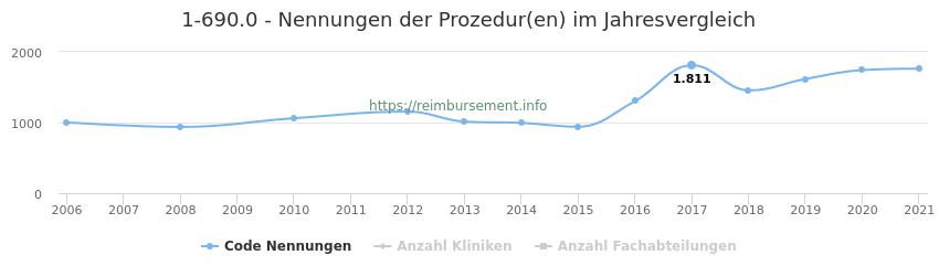 1-690.0 Nennungen der Prozeduren und Anzahl der einsetzenden Kliniken, Fachabteilungen pro Jahr
