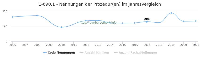 1-690.1 Nennungen der Prozeduren und Anzahl der einsetzenden Kliniken, Fachabteilungen pro Jahr