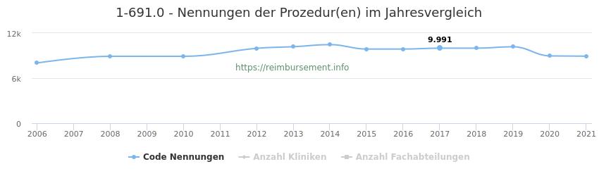 1-691.0 Nennungen der Prozeduren und Anzahl der einsetzenden Kliniken, Fachabteilungen pro Jahr