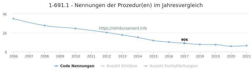 1-691.1 Nennungen der Prozeduren und Anzahl der einsetzenden Kliniken, Fachabteilungen pro Jahr