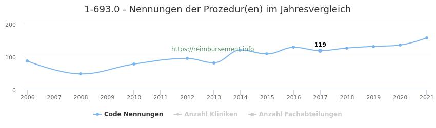 1-693.0 Nennungen der Prozeduren und Anzahl der einsetzenden Kliniken, Fachabteilungen pro Jahr