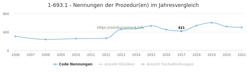 1-693.1 Nennungen der Prozeduren und Anzahl der einsetzenden Kliniken, Fachabteilungen pro Jahr