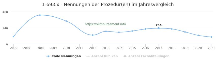 1-693.x Nennungen der Prozeduren und Anzahl der einsetzenden Kliniken, Fachabteilungen pro Jahr