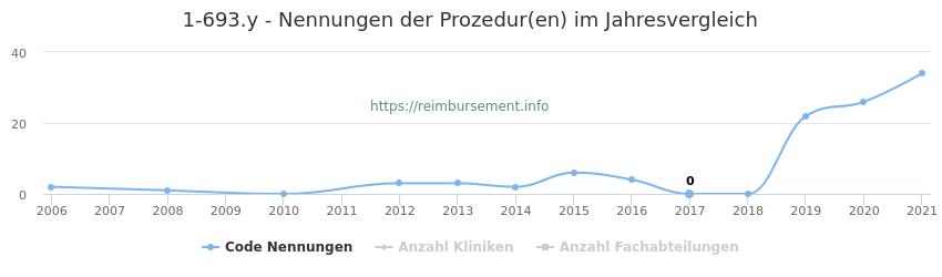 1-693.y Nennungen der Prozeduren und Anzahl der einsetzenden Kliniken, Fachabteilungen pro Jahr