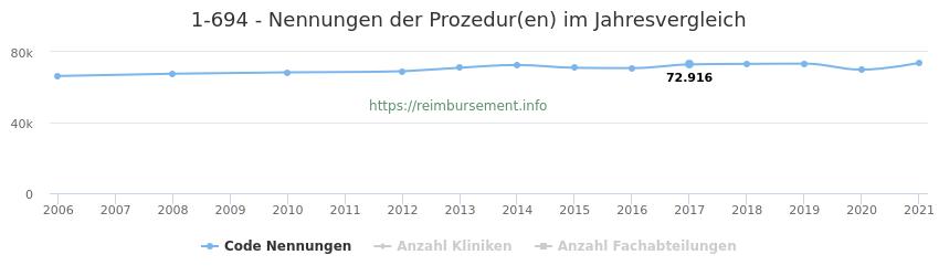 1-694 Nennungen der Prozeduren und Anzahl der einsetzenden Kliniken, Fachabteilungen pro Jahr