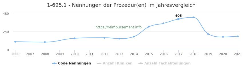 1-695.1 Nennungen der Prozeduren und Anzahl der einsetzenden Kliniken, Fachabteilungen pro Jahr