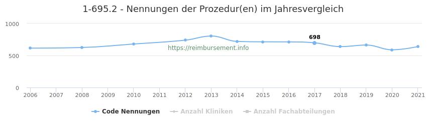 1-695.2 Nennungen der Prozeduren und Anzahl der einsetzenden Kliniken, Fachabteilungen pro Jahr