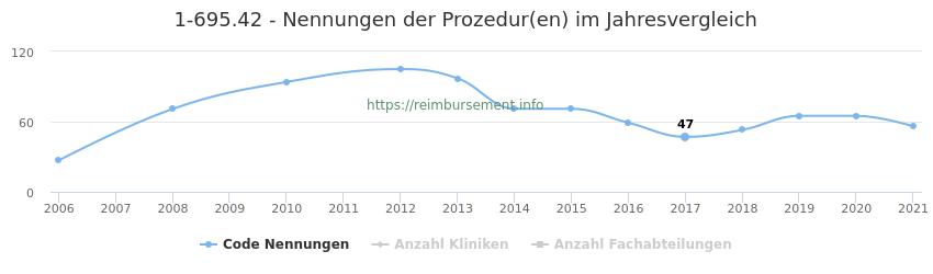 1-695.42 Nennungen der Prozeduren und Anzahl der einsetzenden Kliniken, Fachabteilungen pro Jahr