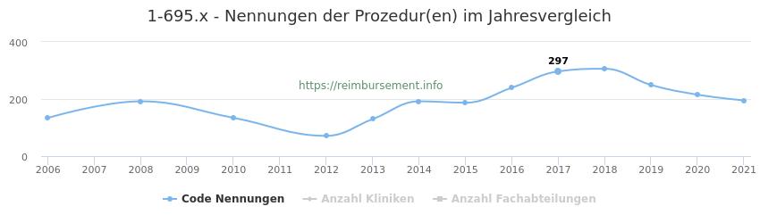 1-695.x Nennungen der Prozeduren und Anzahl der einsetzenden Kliniken, Fachabteilungen pro Jahr
