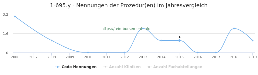 1-695.y Nennungen der Prozeduren und Anzahl der einsetzenden Kliniken, Fachabteilungen pro Jahr
