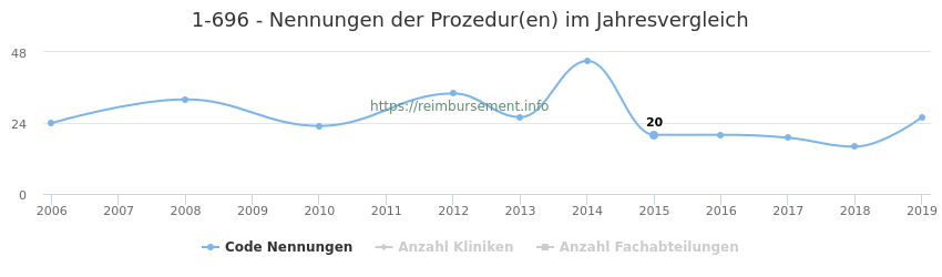 1-696 Nennungen der Prozeduren und Anzahl der einsetzenden Kliniken, Fachabteilungen pro Jahr