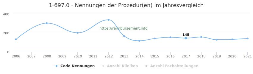 1-697.0 Nennungen der Prozeduren und Anzahl der einsetzenden Kliniken, Fachabteilungen pro Jahr