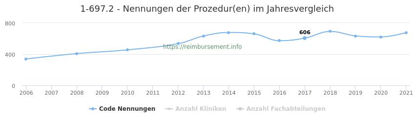 1-697.2 Nennungen der Prozeduren und Anzahl der einsetzenden Kliniken, Fachabteilungen pro Jahr