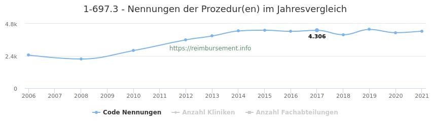 1-697.3 Nennungen der Prozeduren und Anzahl der einsetzenden Kliniken, Fachabteilungen pro Jahr