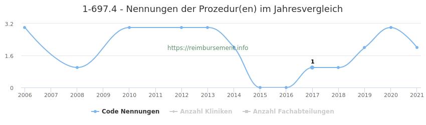 1-697.4 Nennungen der Prozeduren und Anzahl der einsetzenden Kliniken, Fachabteilungen pro Jahr