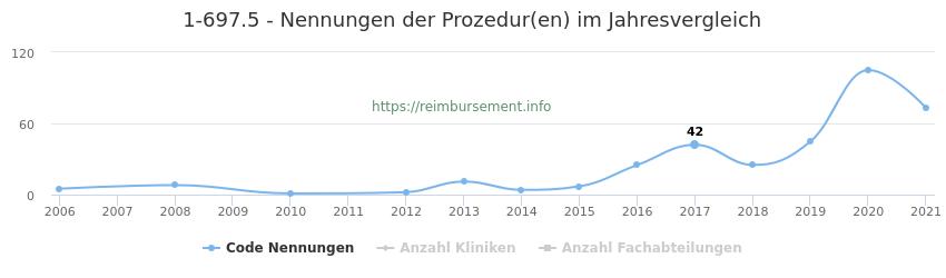 1-697.5 Nennungen der Prozeduren und Anzahl der einsetzenden Kliniken, Fachabteilungen pro Jahr