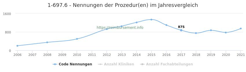 1-697.6 Nennungen der Prozeduren und Anzahl der einsetzenden Kliniken, Fachabteilungen pro Jahr