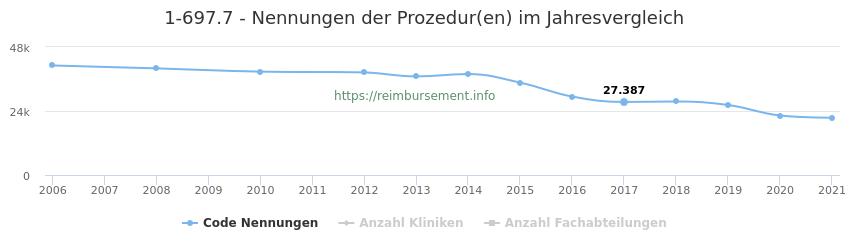 1-697.7 Nennungen der Prozeduren und Anzahl der einsetzenden Kliniken, Fachabteilungen pro Jahr