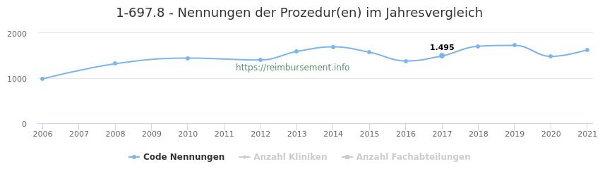 1-697.8 Nennungen der Prozeduren und Anzahl der einsetzenden Kliniken, Fachabteilungen pro Jahr
