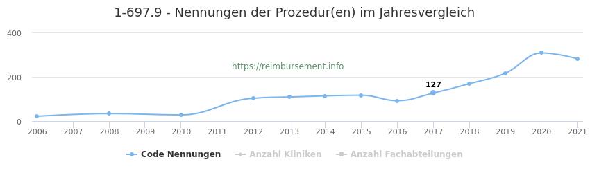1-697.9 Nennungen der Prozeduren und Anzahl der einsetzenden Kliniken, Fachabteilungen pro Jahr