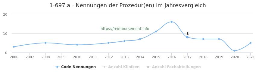 1-697.a Nennungen der Prozeduren und Anzahl der einsetzenden Kliniken, Fachabteilungen pro Jahr