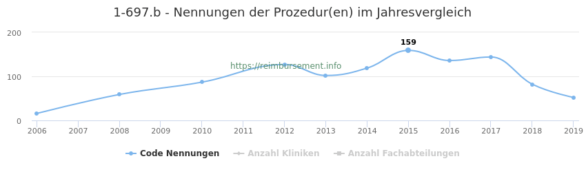 1-697.b Nennungen der Prozeduren und Anzahl der einsetzenden Kliniken, Fachabteilungen pro Jahr