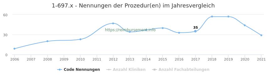 1-697.x Nennungen der Prozeduren und Anzahl der einsetzenden Kliniken, Fachabteilungen pro Jahr