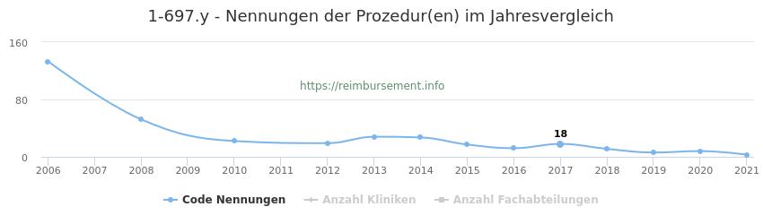 1-697.y Nennungen der Prozeduren und Anzahl der einsetzenden Kliniken, Fachabteilungen pro Jahr