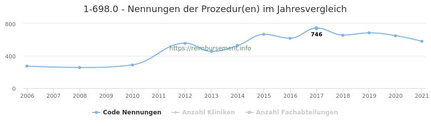 1-698.0 Nennungen der Prozeduren und Anzahl der einsetzenden Kliniken, Fachabteilungen pro Jahr